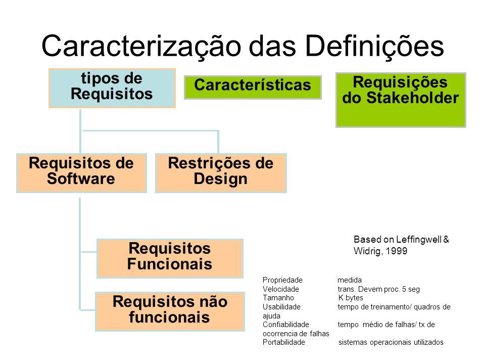 Caracterização das Definições Based on Leffingwell & Widrig, 1999 Requisitos de Software Restrições de Design Requisitos Funcionais Requisitos não fun