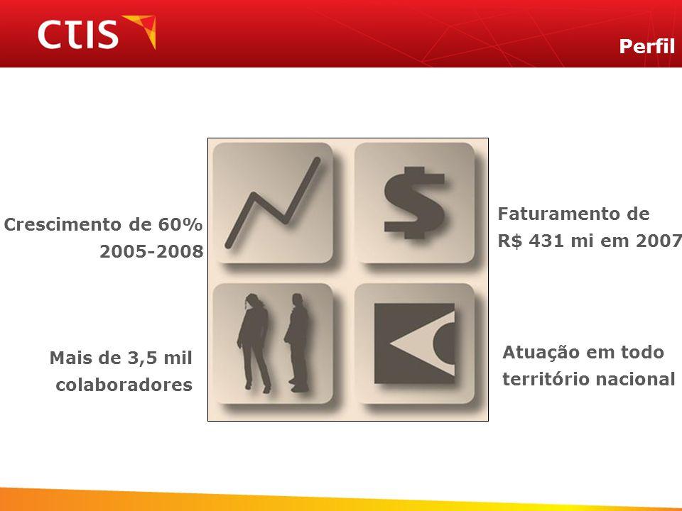 Perfil Mais de 3,5 mil colaboradores Crescimento de 60% 2005-2008 Atuação em todo território nacional Faturamento de R$ 431 mi em 2007