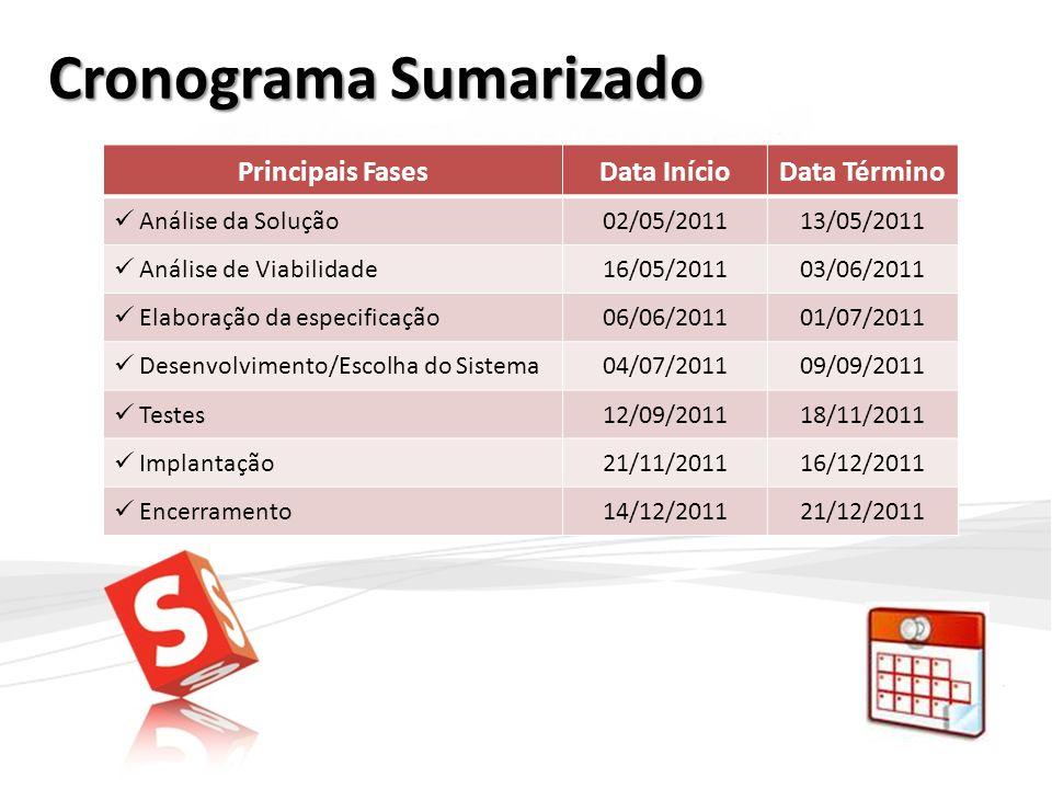 Cronograma Sumarizado Principais FasesData InícioData Término Análise da Solução02/05/201113/05/2011 Análise de Viabilidade16/05/201103/06/2011 Elabor