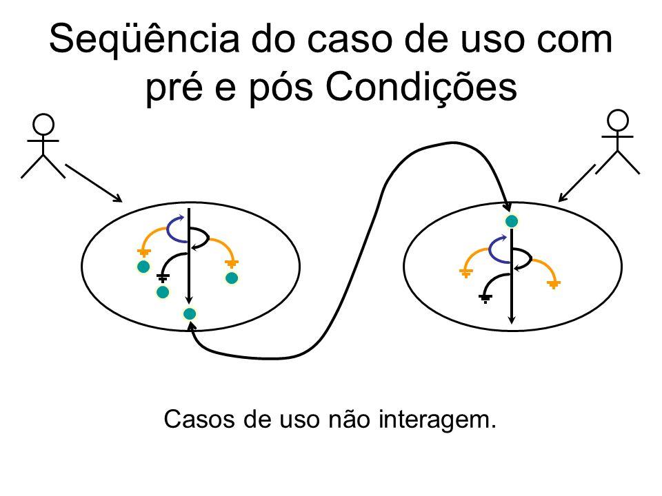 Seqüência do caso de uso com pré e pós Condições Casos de uso não interagem.