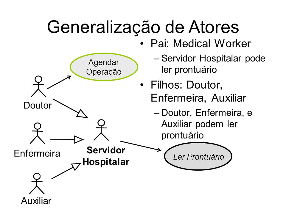Pai: Medical Worker –Servidor Hospitalar pode ler prontuário Filhos: Doutor, Enfermeira, Auxiliar –Doutor, Enfermeira, e Auxiliar podem ler prontuário