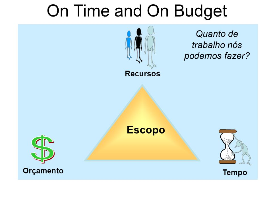 On Time and On Budget Tempo Quanto de trabalho nós podemos fazer? Recursos Orçamento Scope Escopo