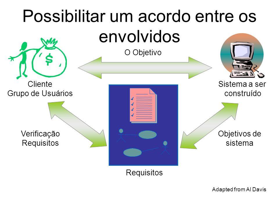 Possibilitar um acordo entre os envolvidos Objetivos de sistema Verificação Requisitos Cliente Grupo de Usuários Sistema a ser construído Adapted from