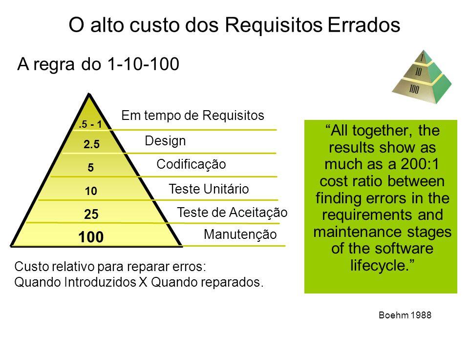O alto custo dos Requisitos Errados Custo relativo para reparar erros: Quando Introduzidos X Quando reparados. 100 2.5 5 10 25.5 - 1 Em tempo de Requi