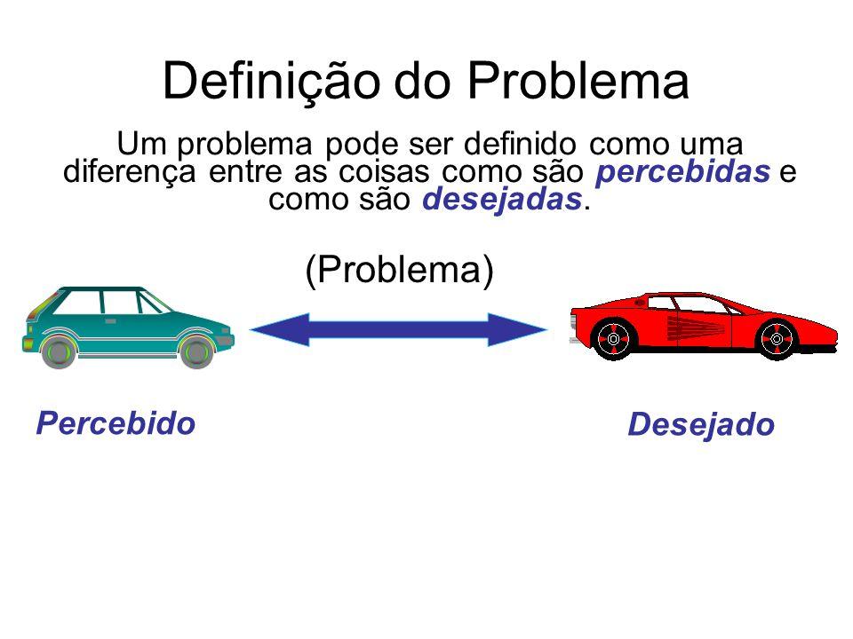 Definição do Problema Um problema pode ser definido como uma diferença entre as coisas como são percebidas e como são desejadas. (Problema) Percebido