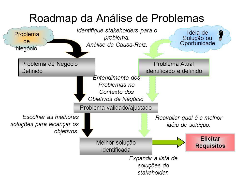 Elicitar Requisitos Expandir a lista de soluções do stakeholder. Roadmap da Análise de Problemas Escolher as melhores soluções para alcançar os objeti