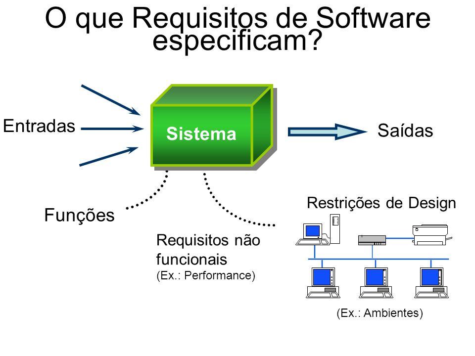 O que Requisitos de Software especificam? Entradas Saídas Funções Requisitos não funcionais (Ex.: Performance) Restrições de Design (Ex.: Ambientes) S