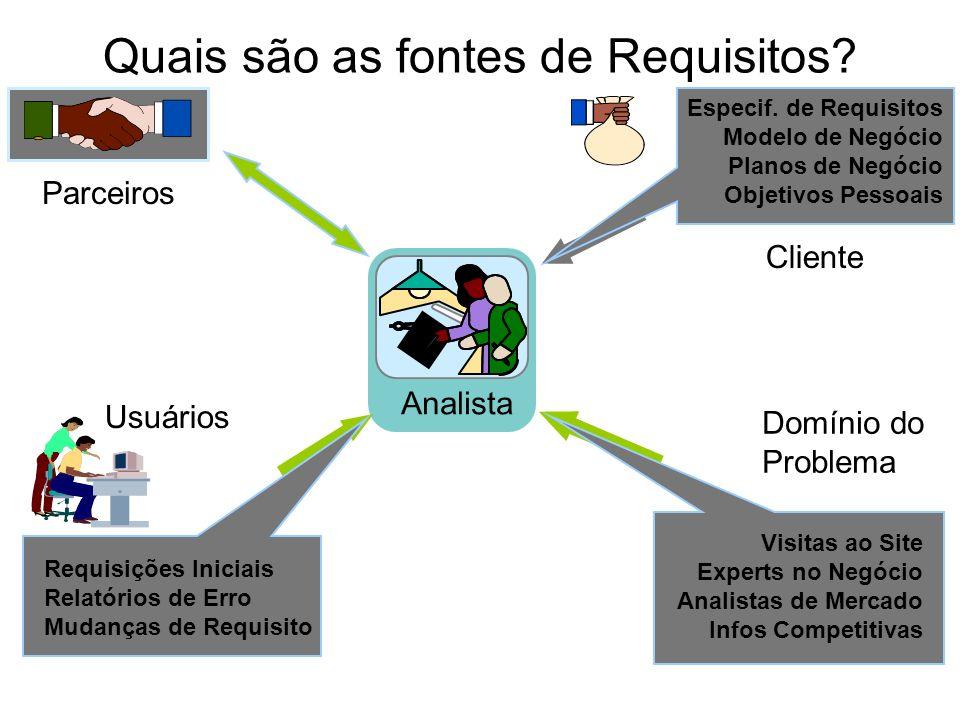 Quais são as fontes de Requisitos? Analista Cliente Domínio do Problema Usuários Parceiros Visitas ao Site Experts no Negócio Analistas de Mercado Inf
