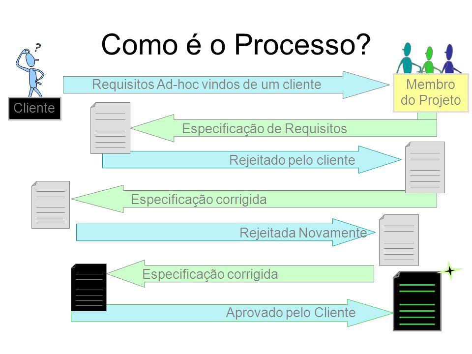 Como é o Processo? Aprovado pelo Cliente Especificação corrigida Rejeitada NovamenteEspecificação corrigidaRejeitado pelo cliente Especificação de Req