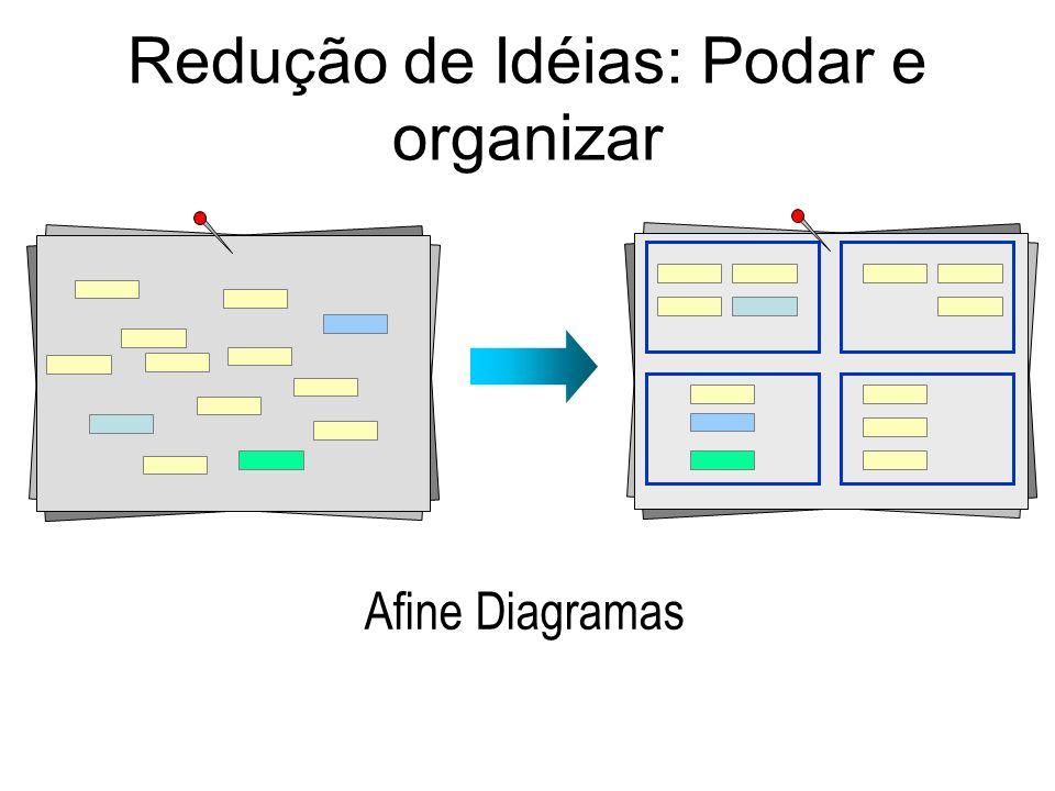 Redução de Idéias: Podar e organizar Afine Diagramas