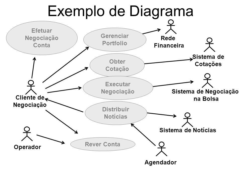 Exemplo de Diagrama Sistema de Notícias Cliente de Negociação Sistema de Negociação na Bolsa Operador Sistema de Cotações Agendador Rede Financeira Ef