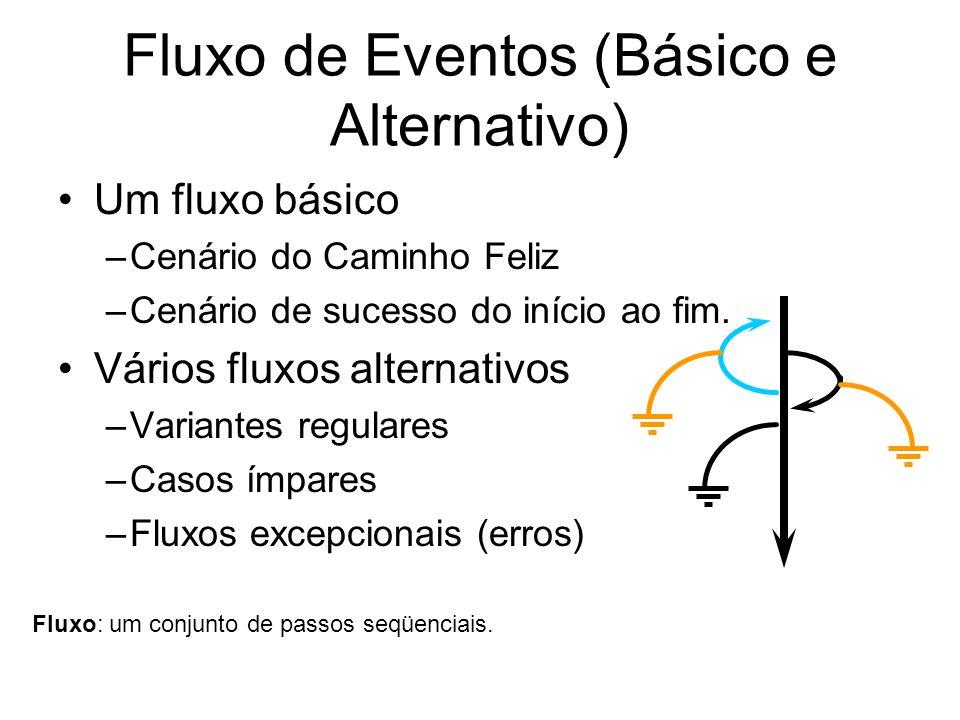 Fluxo de Eventos (Básico e Alternativo) Um fluxo básico –Cenário do Caminho Feliz –Cenário de sucesso do início ao fim. Vários fluxos alternativos –Va