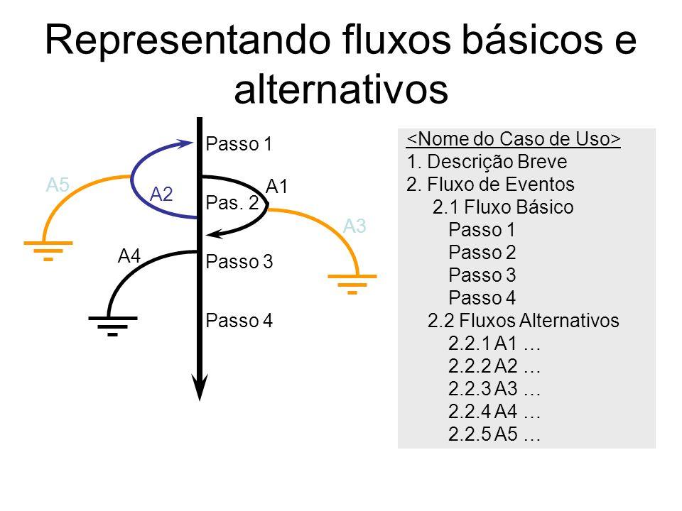 Representando fluxos básicos e alternativos Passo 1 Pas. 2 A1 A3 Passo 4 A4 Passo 3 A2 A5 1. Descrição Breve 2. Fluxo de Eventos 2.1 Fluxo Básico Pass