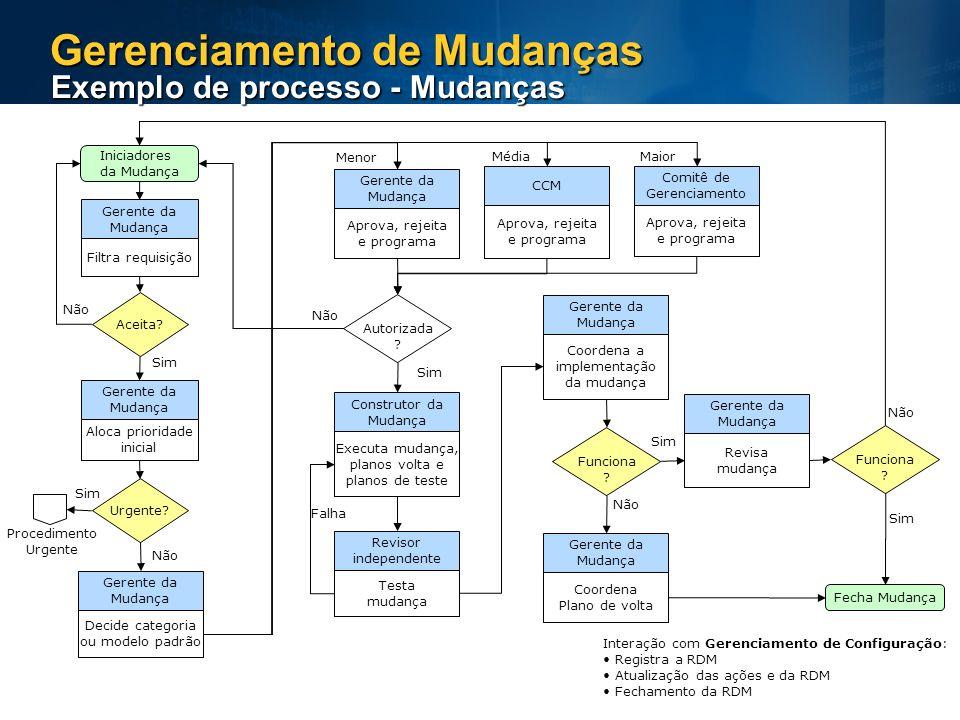Gerenciamento de Mudanças Exemplo de processo - Mudanças Iniciadores da Mudança Filtra requisição Gerente da Mudança Aloca prioridade inicial Gerente