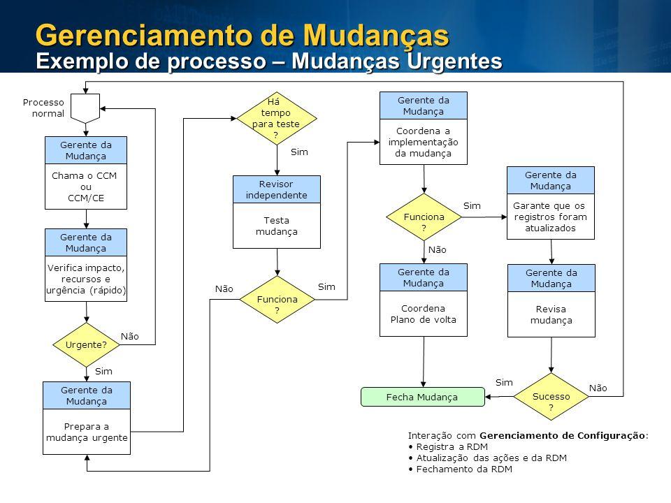 Gerenciamento de Mudanças Exemplo de processo – Mudanças Urgentes Chama o CCM ou CCM/CE Gerente da Mudança Verifica impacto, recursos e urgência (rápi