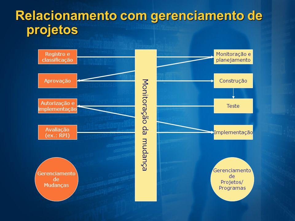 Relacionamento com gerenciamento de projetos Registro e classificação Aprovação Autorização e implementação Avaliação (ex.: RPI) Gerenciamento de Muda