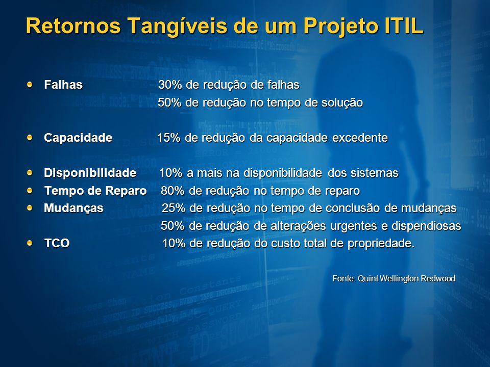Retornos Tangíveis de um Projeto ITIL Falhas 30% de redução de falhas 50% de redução no tempo de solução 50% de redução no tempo de solução Capacidade