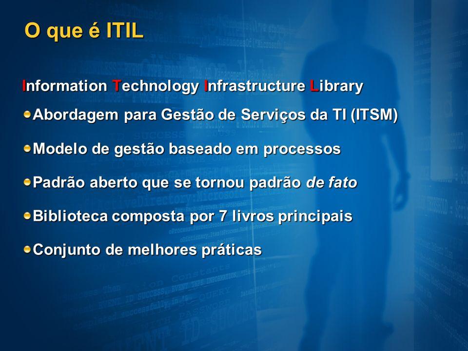 O que é ITIL Information Technology Infrastructure Library Abordagem para Gestão de Serviços da TI (ITSM) Modelo de gestão baseado em processos Padrão