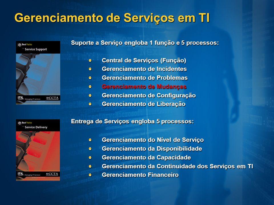 Gerenciamento de Serviços em TI Suporte a Serviço engloba 1 função e 5 processos: Central de Serviços (Função) Gerenciamento de Incidentes Gerenciamen
