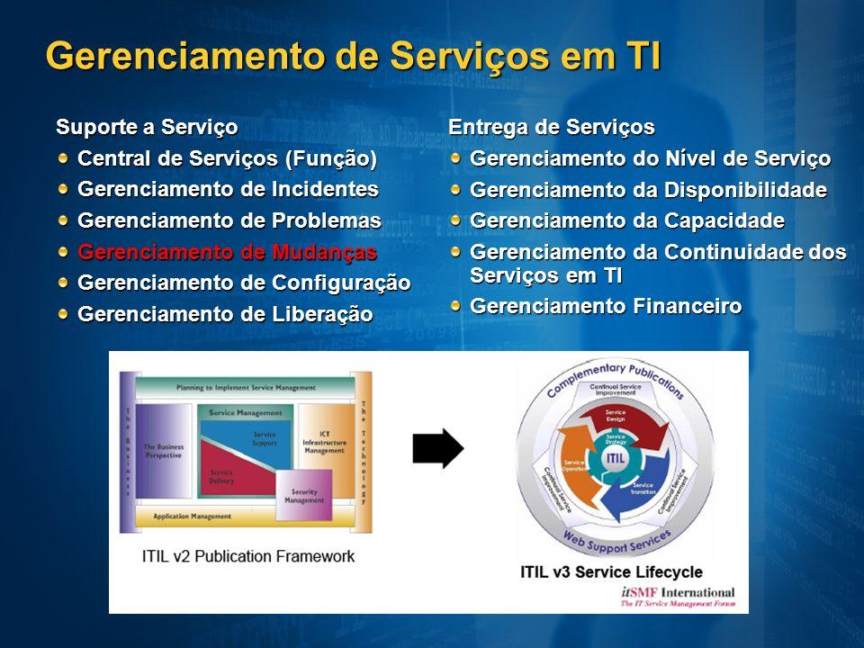Gerenciamento de Serviços em TI Entrega de Serviços Gerenciamento do Nível de Serviço Gerenciamento da Disponibilidade Gerenciamento da Capacidade Ger