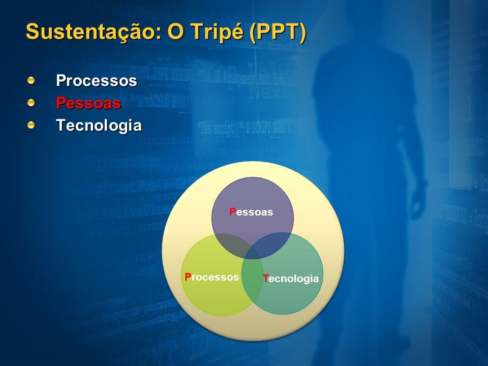 Sustentação: O Tripé (PPT) ProcessosPessoasTecnologia Processos Tecnologia Pessoas