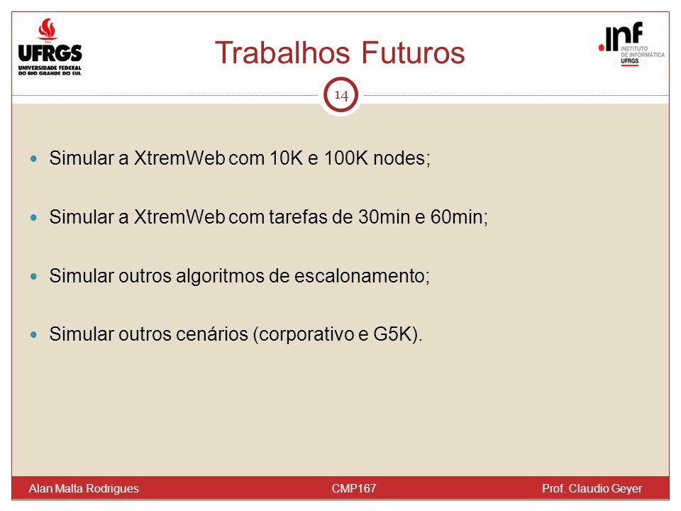 Trabalhos Futuros 14 Simular a XtremWeb com 10K e 100K nodes; Simular a XtremWeb com tarefas de 30min e 60min; Simular outros algoritmos de escalonamento; Simular outros cenários (corporativo e G5K).