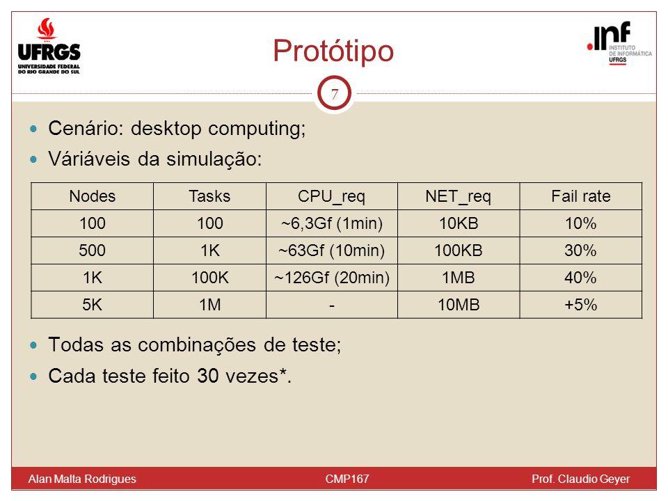 Protótipo Cenário: desktop computing; Váriáveis da simulação: Todas as combinações de teste; Cada teste feito 30 vezes*. 7 Alan Malta Rodrigues CMP167