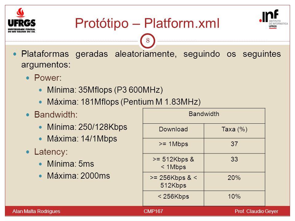 Protótipo – Platform.xml 8 Plataformas geradas aleatoriamente, seguindo os seguintes argumentos: Power: Mínima: 35Mflops (P3 600MHz) Máxima: 181Mflops (Pentium M 1.83MHz) Bandwidth: Mínima: 250/128Kbps Máxima: 14/1Mbps Latency: Mínima: 5ms Máxima: 2000ms Alan Malta Rodrigues CMP167 Prof.