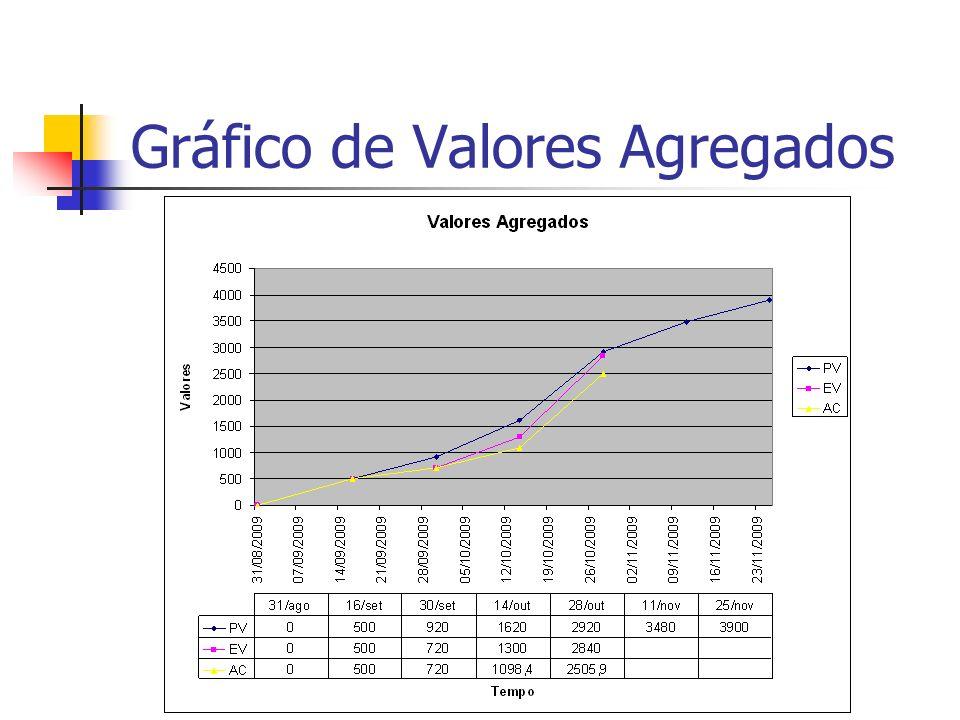 Gráfico de Valores Agregados