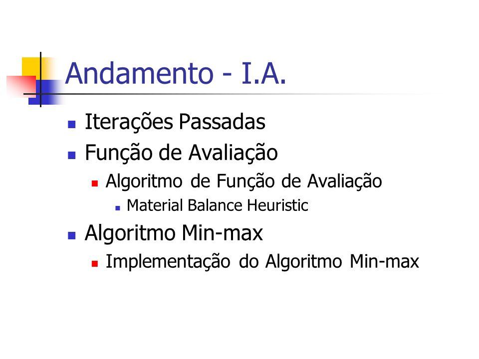 Andamento - I.A. Iterações Passadas Função de Avaliação Algoritmo de Função de Avaliação Material Balance Heuristic Algoritmo Min-max Implementação do