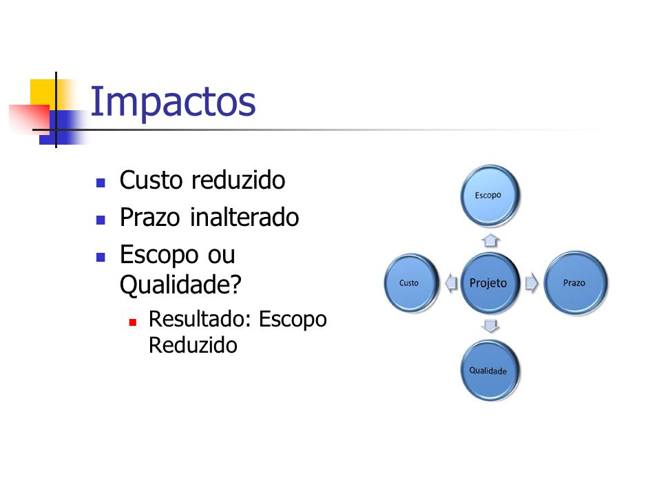 Impactos Custo reduzido Prazo inalterado Escopo ou Qualidade? Resultado: Escopo Reduzido