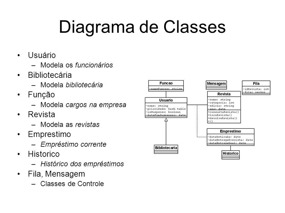 Diagrama de Classes Usuário –Modela os funcionários Bibliotecária –Modela bibliotecária Função –Modela cargos na empresa Revista –Modela as revistas E