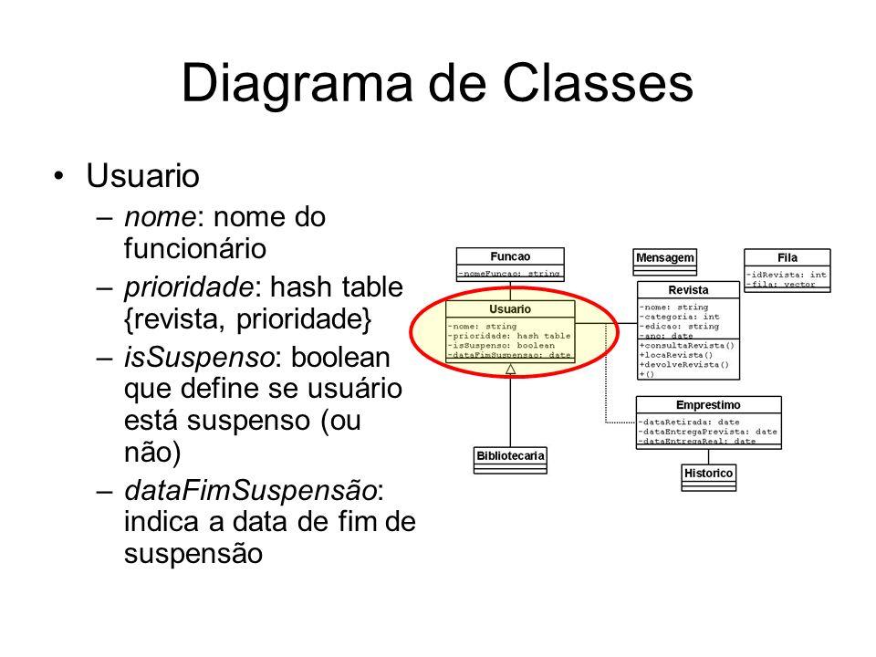 Diagrama de Classes Usuario –nome: nome do funcionário –prioridade: hash table {revista, prioridade} –isSuspenso: boolean que define se usuário está s