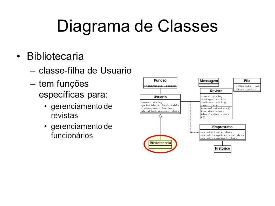 Diagrama de Classes Bibliotecaria –classe-filha de Usuario –tem funções específicas para: gerenciamento de revistas gerenciamento de funcionários