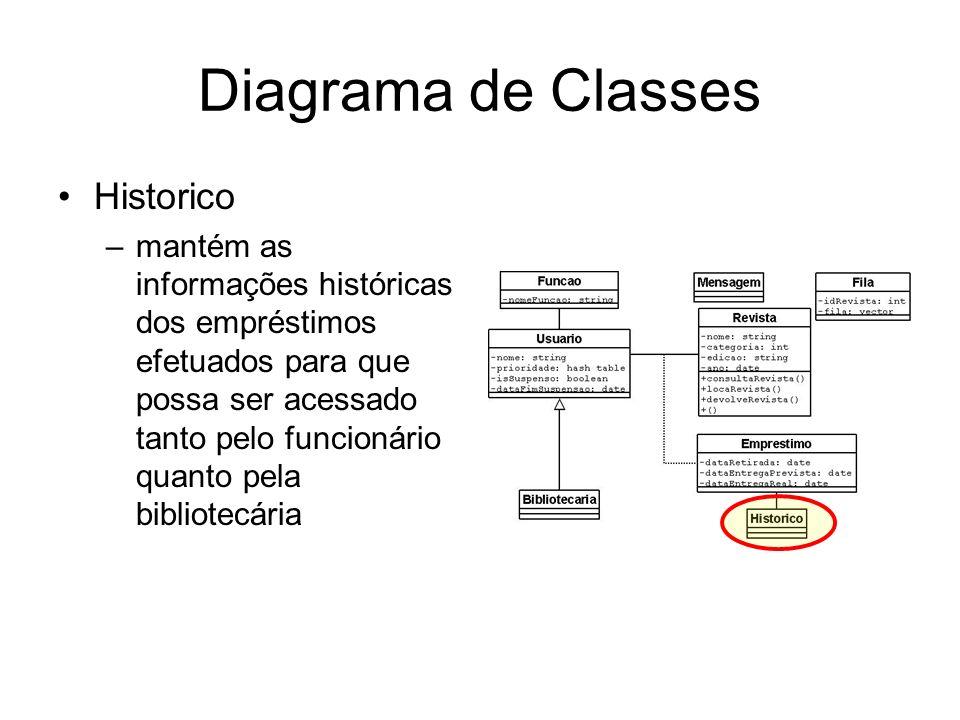 Diagrama de Classes Historico –mantém as informações históricas dos empréstimos efetuados para que possa ser acessado tanto pelo funcionário quanto pe
