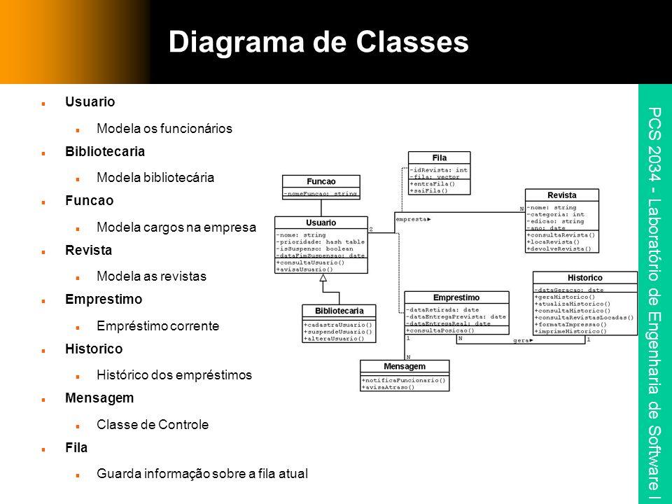 PCS 2034 - Laboratório de Engenharia de Software I Diagrama de Classes Usuario Modela os funcionários Bibliotecaria Modela bibliotecária Funcao Modela