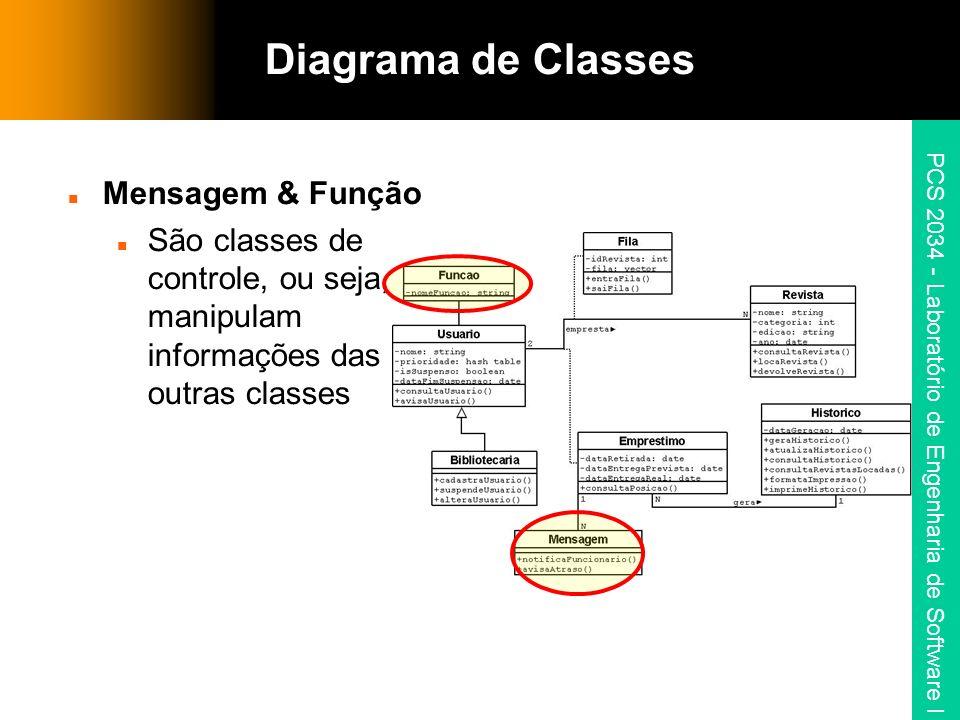 PCS 2034 - Laboratório de Engenharia de Software I Mensagem & Função São classes de controle, ou seja, manipulam informações das outras classes Diagra