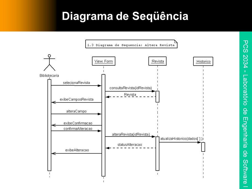 PCS 2034 - Laboratório de Engenharia de Software I Diagrama de Seqüência
