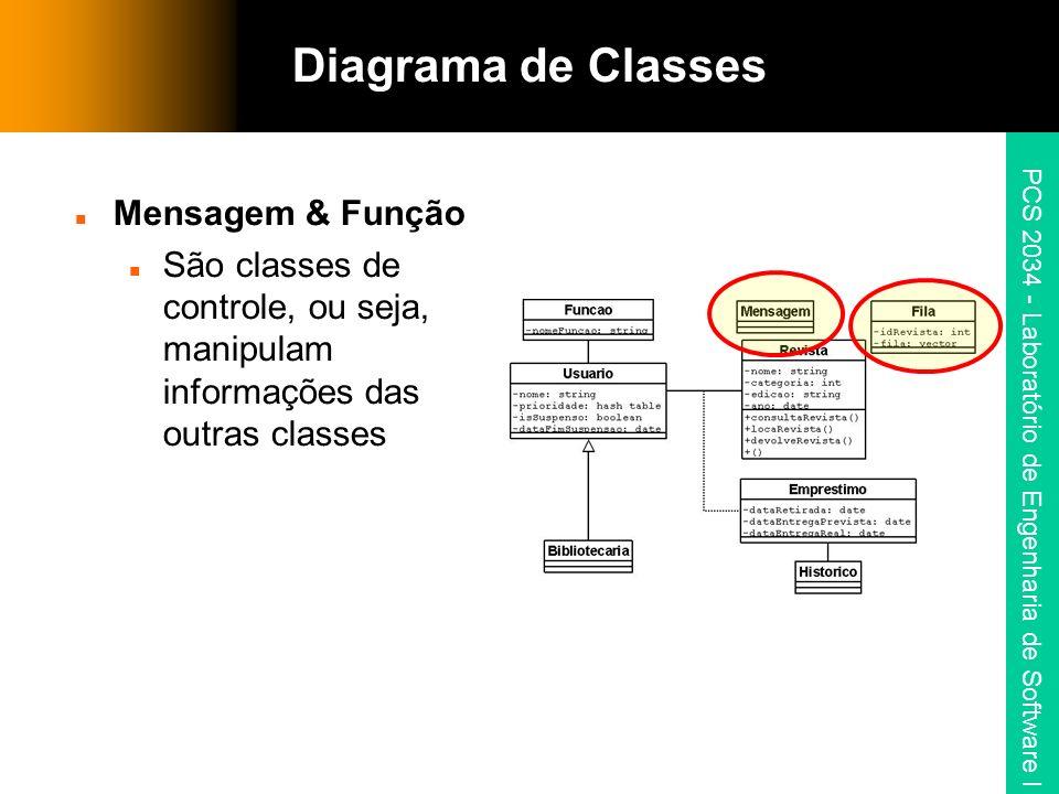 PCS 2034 - Laboratório de Engenharia de Software I Mensagem & Função São classes de controle, ou seja, manipulam informações das outras classes Diagrama de Classes