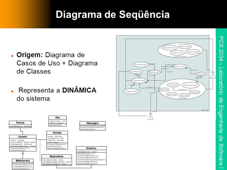 PCS 2034 - Laboratório de Engenharia de Software I Diagrama de Seqüência Origem: Diagrama de Casos de Uso + Diagrama de Classes Representa a DINÂMICA do sistema