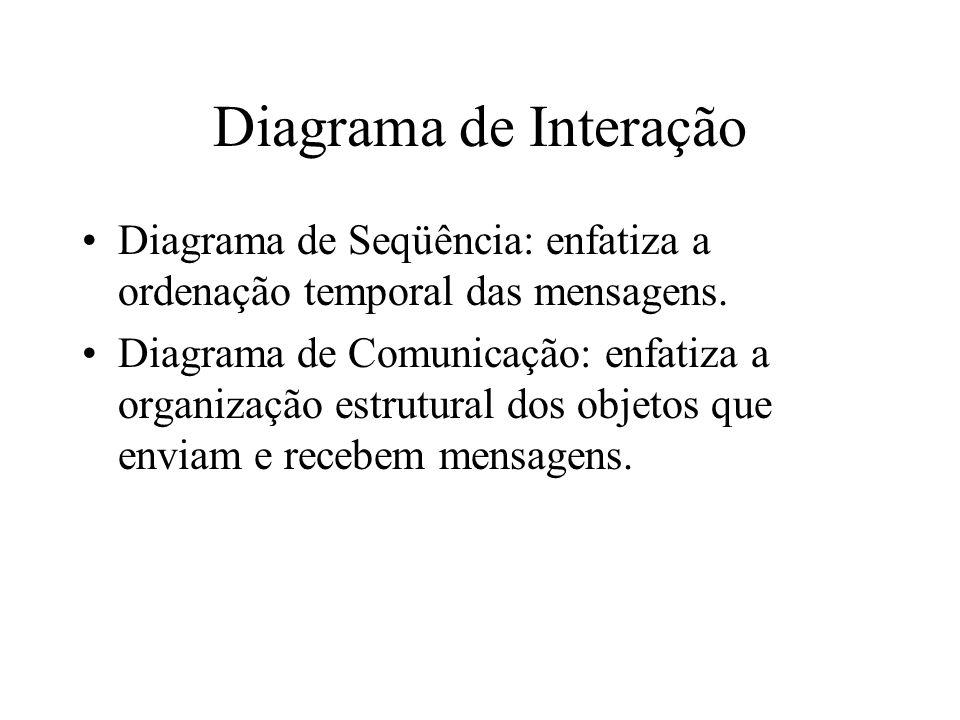 Diagrama de Interação Diagrama de Seqüência: enfatiza a ordenação temporal das mensagens.
