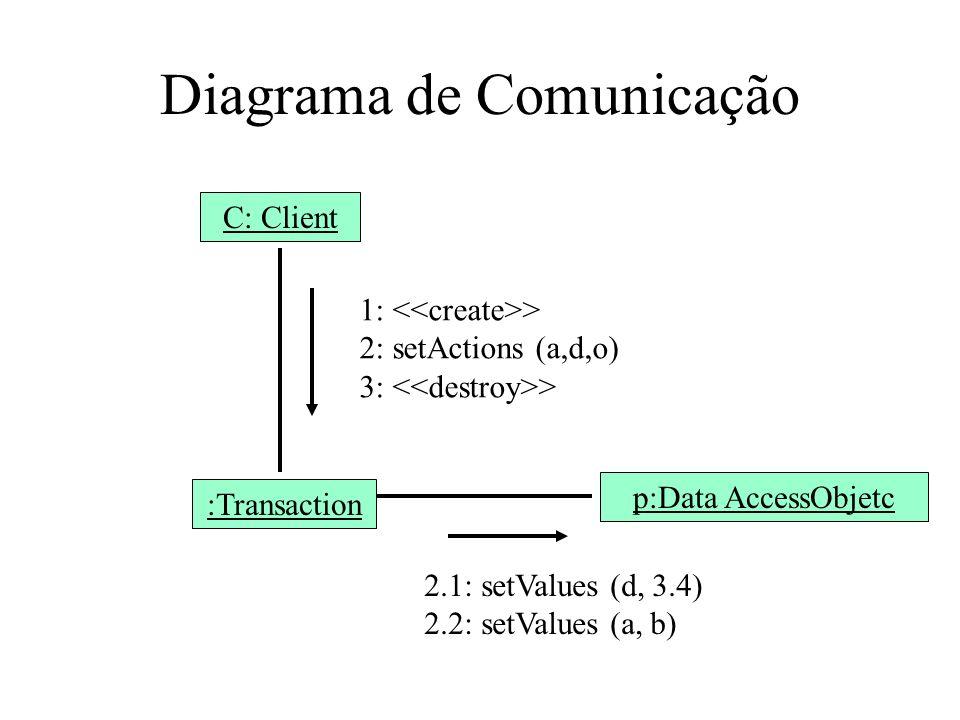 Diagrama de Comunicação C: Client :Transaction p:Data AccessObjetc 1: > 2: setActions (a,d,o) 3: > 2.1: setValues (d, 3.4) 2.2: setValues (a, b)
