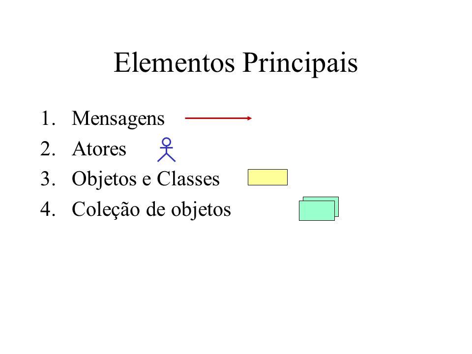 Elementos Principais 1.Mensagens 2.Atores 3.Objetos e Classes 4.Coleção de objetos