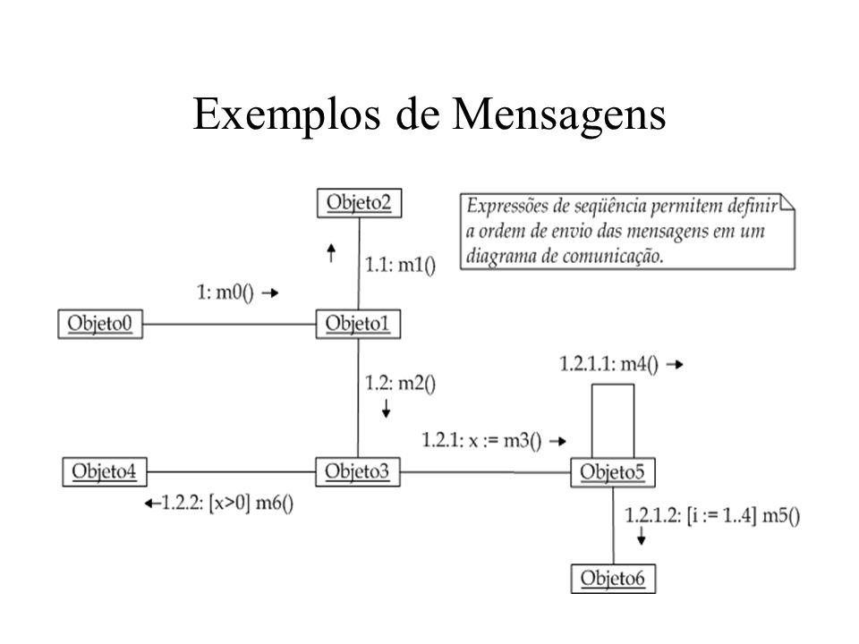 Exemplos de Mensagens