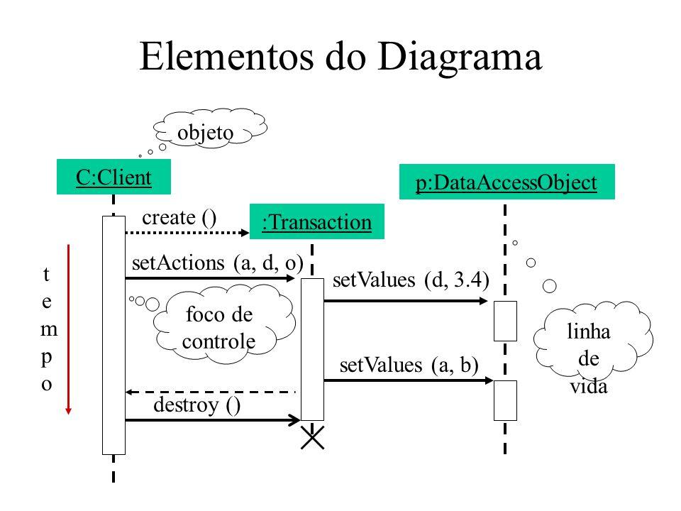 Elementos do Diagrama C:Client :Transaction p:DataAccessObject objeto linha de vida foco de controle create () setActions (a, d, o) setValues (d, 3.4) setValues (a, b) destroy () tempotempo