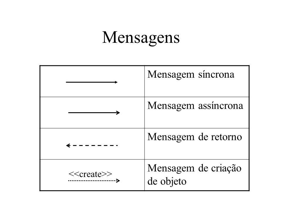 Mensagens Mensagem síncrona Mensagem assíncrona Mensagem de retorno Mensagem de criação de objeto >