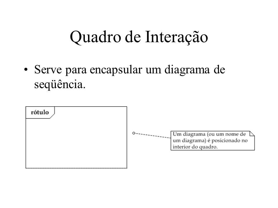 Quadro de Interação Serve para encapsular um diagrama de seqüência.
