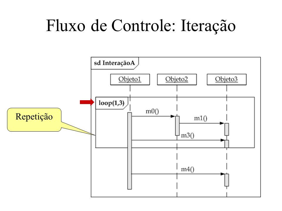 Fluxo de Controle: Iteração Repetição