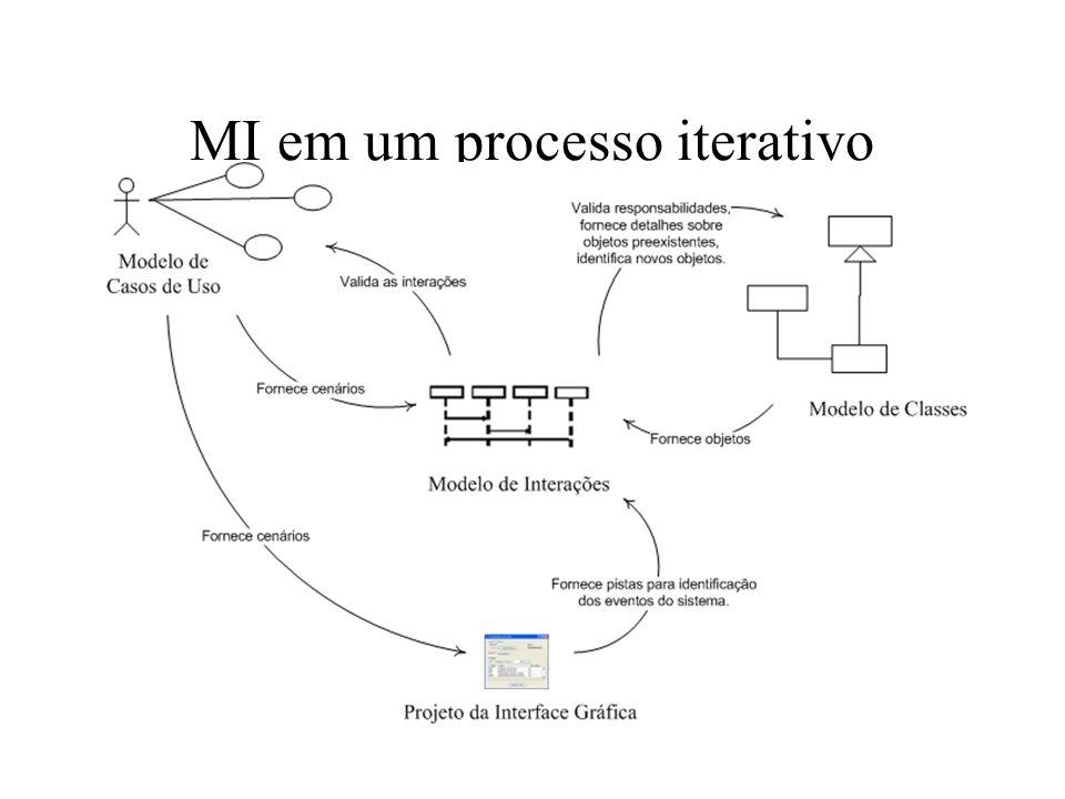 MI em um processo iterativo