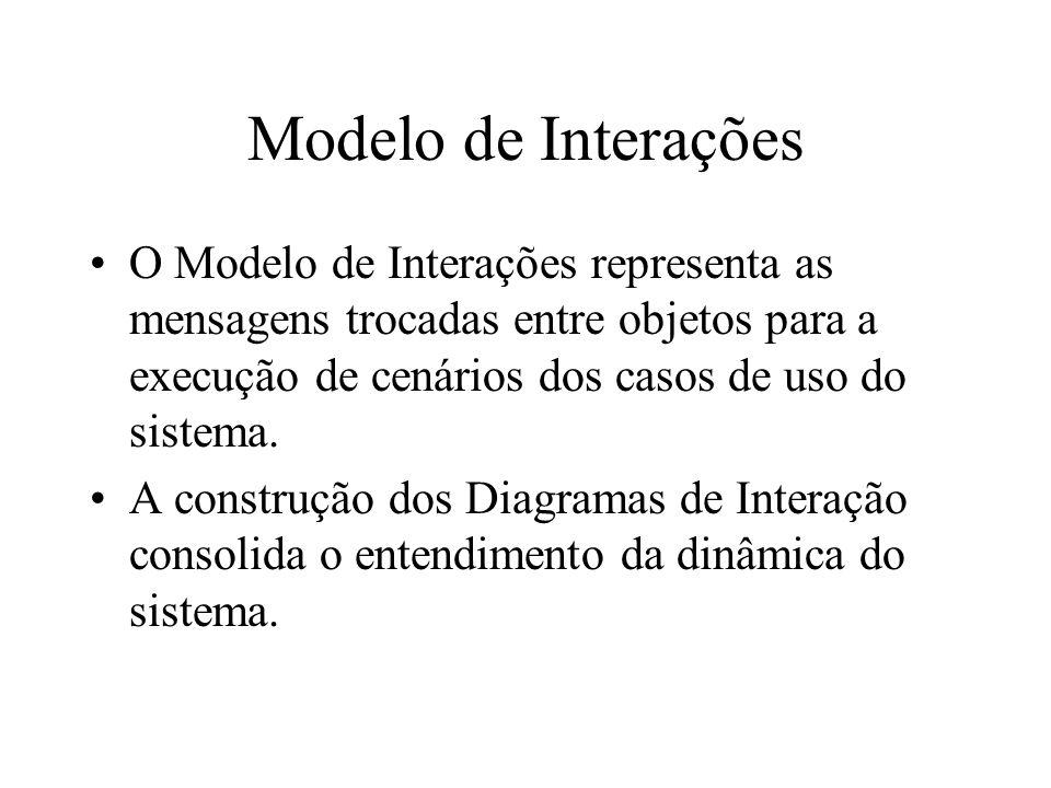 Modelo de Interações O Modelo de Interações representa as mensagens trocadas entre objetos para a execução de cenários dos casos de uso do sistema.